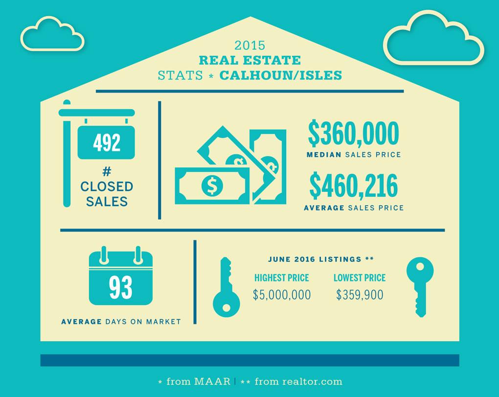 Calhoun/Isles Real Estate Stats