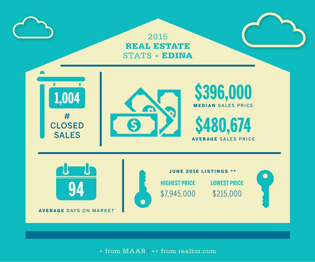 Edina Real Estate Stats