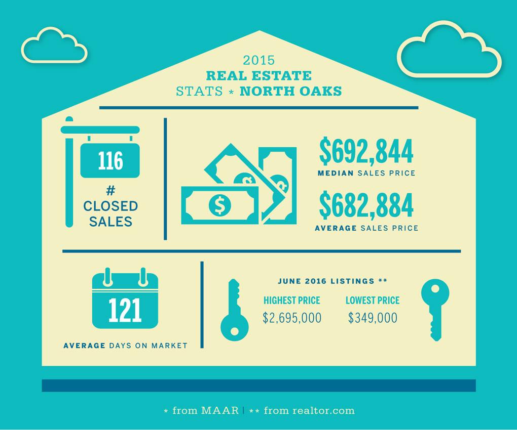 North Oaks Real Estate Stats