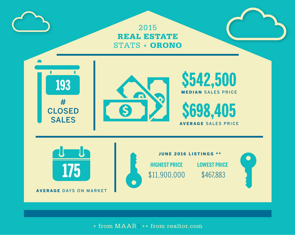 Orono Real Estate Stats
